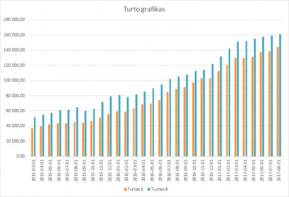 Turto grafikas 2017-08-01