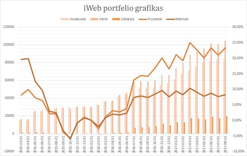iWeb portfelis grafikas 2017-08-01