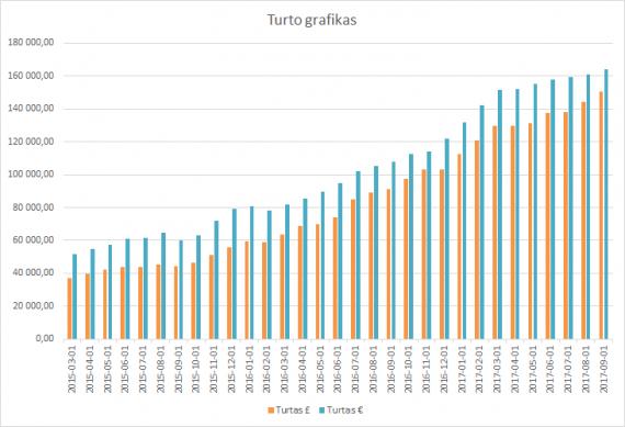 Turto grafikas 2017-09-01
