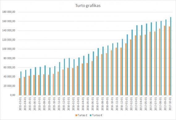 Turto grafikas 2017-10-01