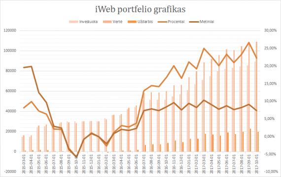 iWeb portfelis grafikas 2017-10-01