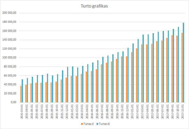 Turto grafikas 2017-11-01