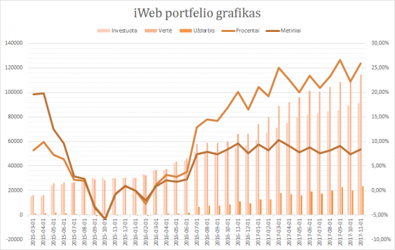 iWeb portfelis grafikas 2017-11-01