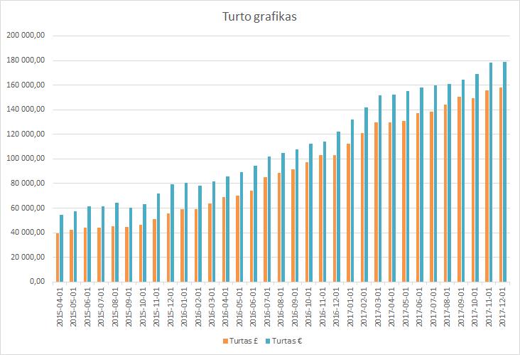 Turto grafikas 2017-12-01
