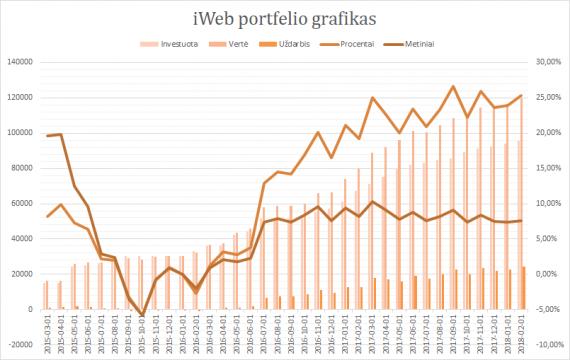 iWeb portfelis grafikas 2018-02-01
