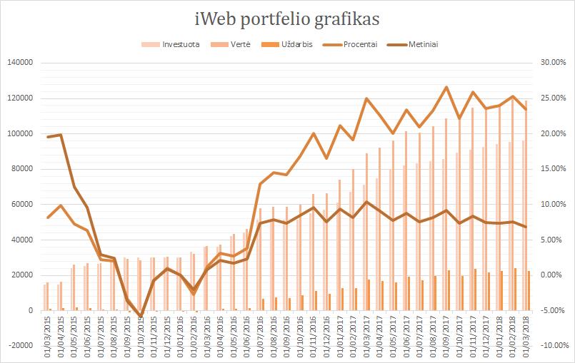 iWeb portfelis grafikas 2018-03-01