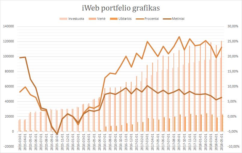 iWeb portfelis grafikas 2018-05-01