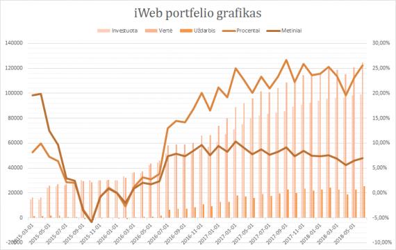 iWeb portfelis grafikas 2018-06-01