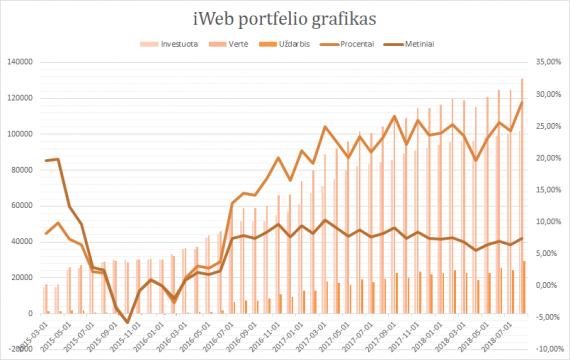iWeb portfelis grafikas 2018-08-01