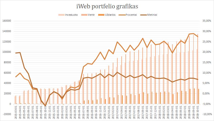 iWeb portfelis grafikas 2018-10-01
