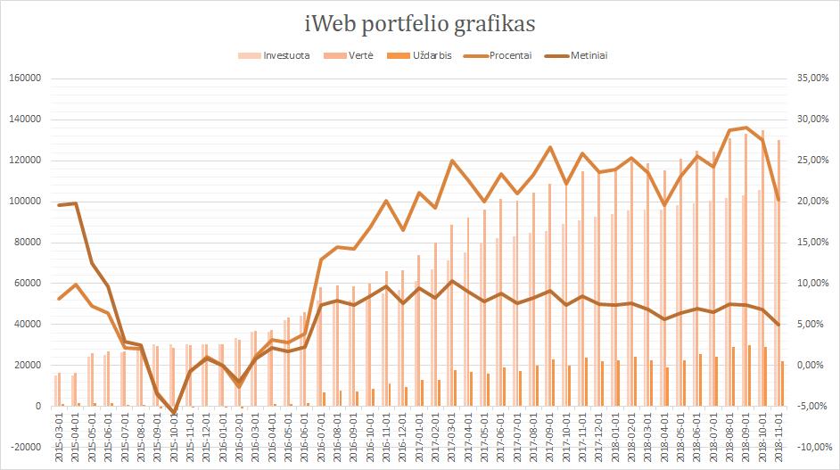 iWeb portfelis grafikas 2018-11-01