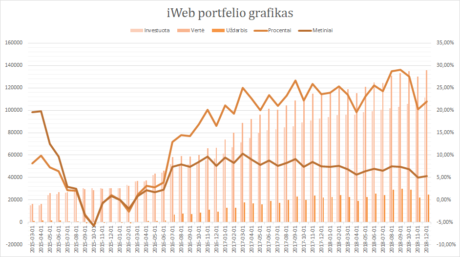 iWeb portfelis grafikas 2018-12-01