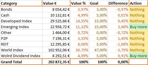 Akcijų alokacija pagal turto klases 2019-01-01