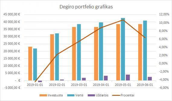 Degiro portfelio grafikas 2019-06-01