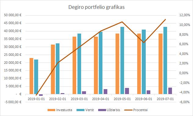 Degiro portfelio grafikas 2019-07-01