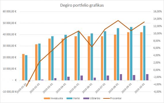 Degiro portfelio grafikas 2019-10-01