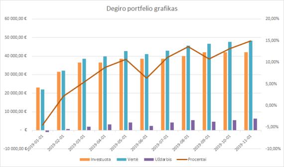Degiro portfelio grafikas 2019-11-01