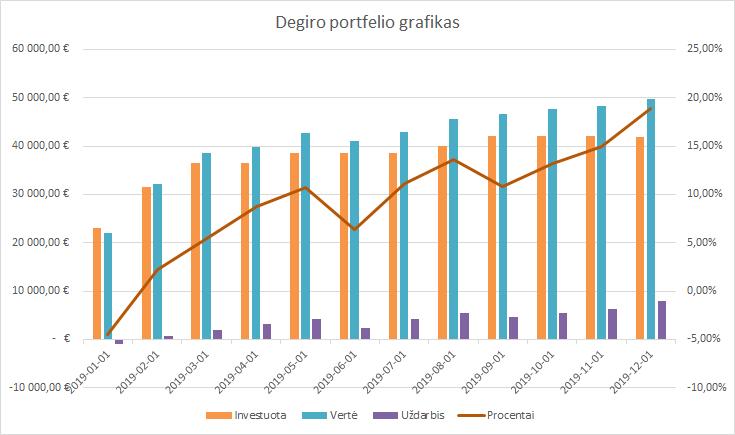 Degiro portfelio grafikas 2019-12-01