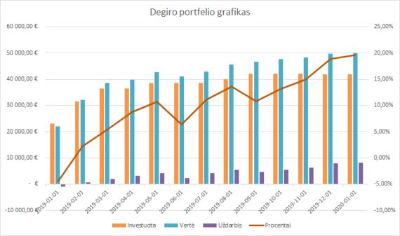 Degiro portfelio grafikas 2020-01-01