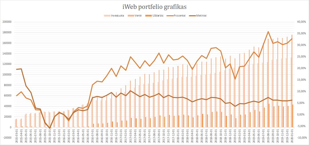 iWeb portfelis grafikas 2020-01-01