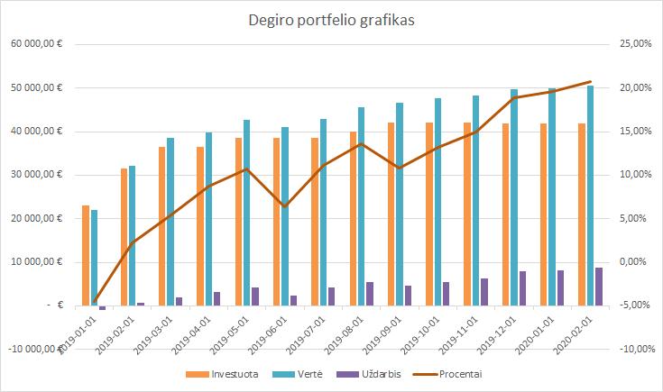 Degiro portfelio grafikas 2020-02-01