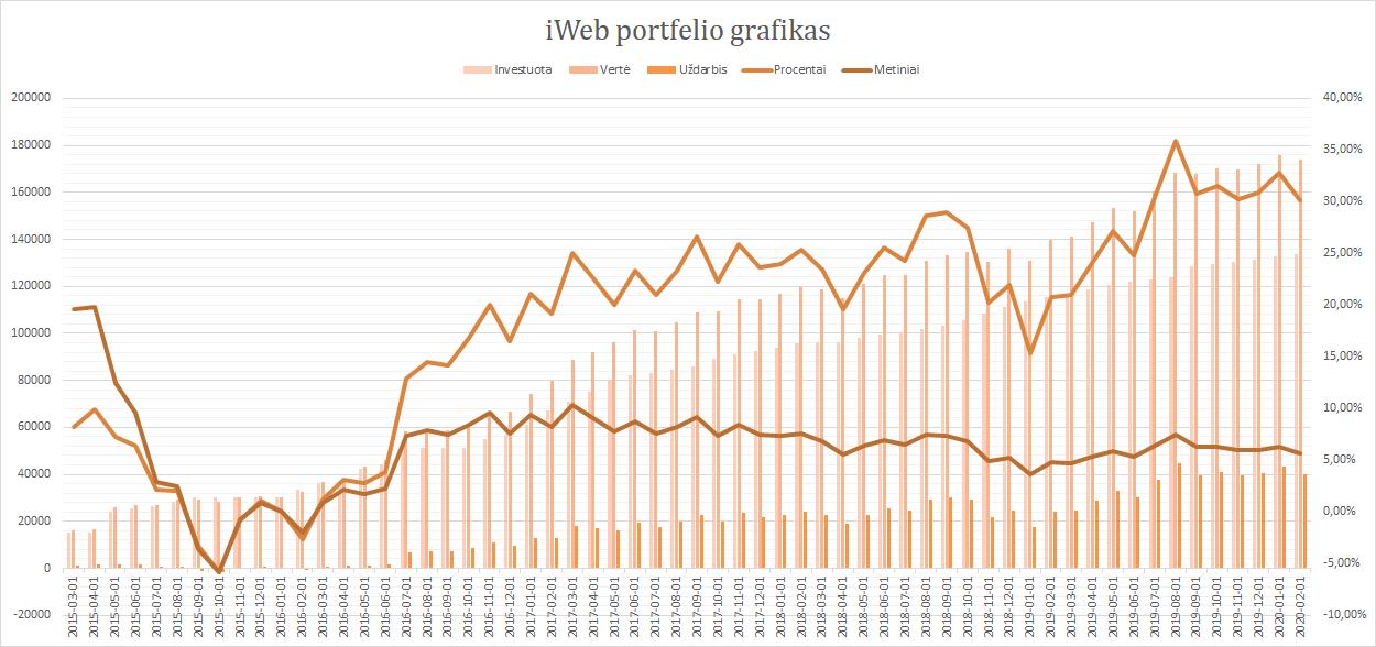 iWeb portfelis grafikas 2020-02-01