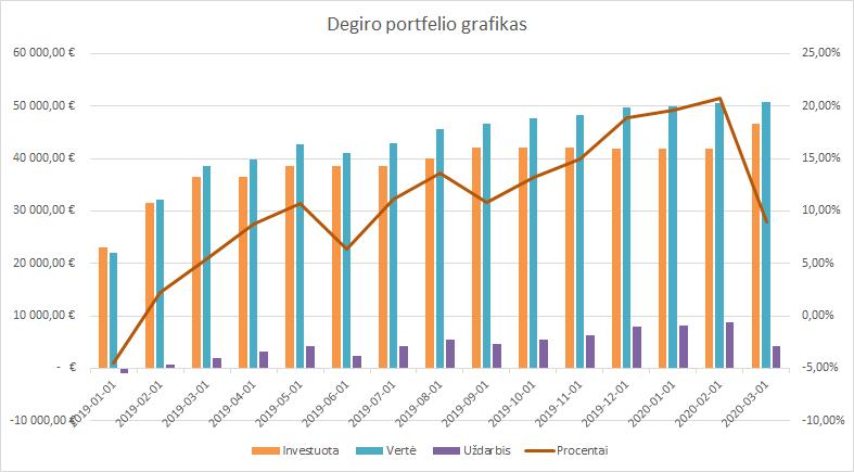 Degiro portfelio grafikas 2020-03-01