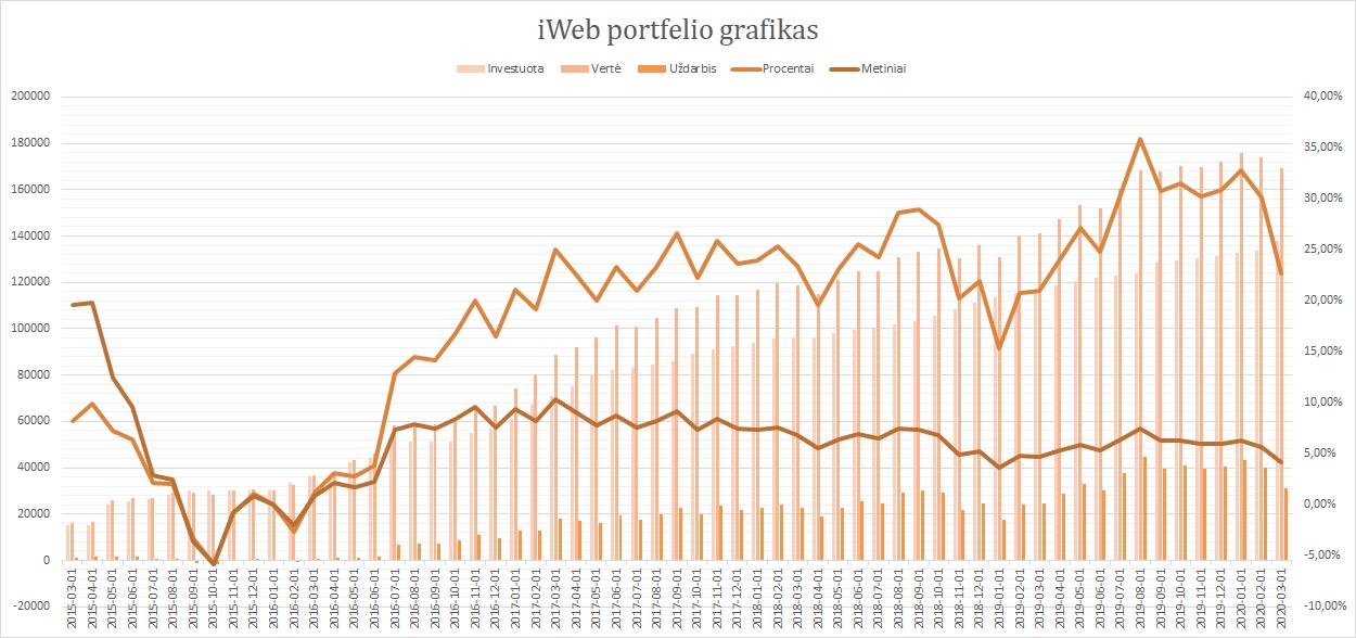 iWeb portfelis grafikas 2020-03-01