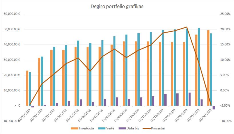 Degiro portfelio grafikas 2020-04-01