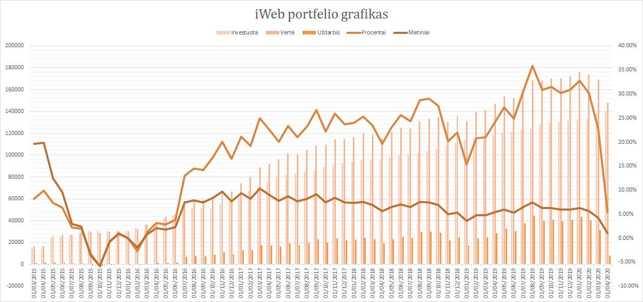 iWeb portfelis grafikas 2020-04-01
