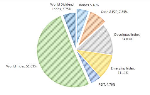 Akcijų alokacija pagal turto klases diagrama 2019-05-01
