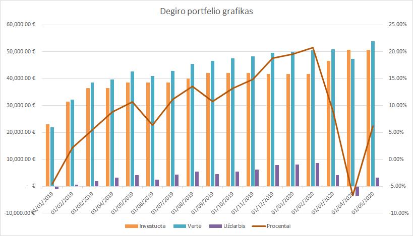 Degiro portfelio grafikas 2020-05-01