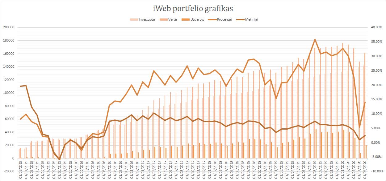 iWeb portfelis grafikas 2020-05-01