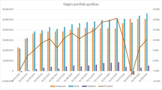 Degiro portfelio grafikas 2020-06-01