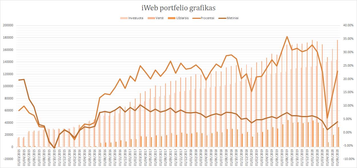 iWeb portfelis grafikas 2020-06-01