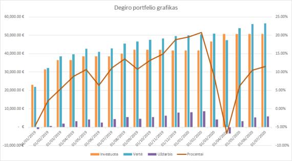 Degiro portfelio grafikas 2020-07-01