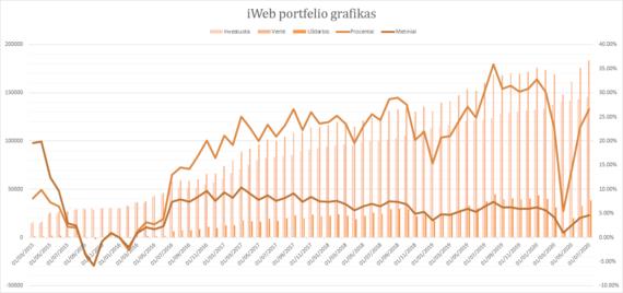 iWeb portfelis grafikas 2020-07-01