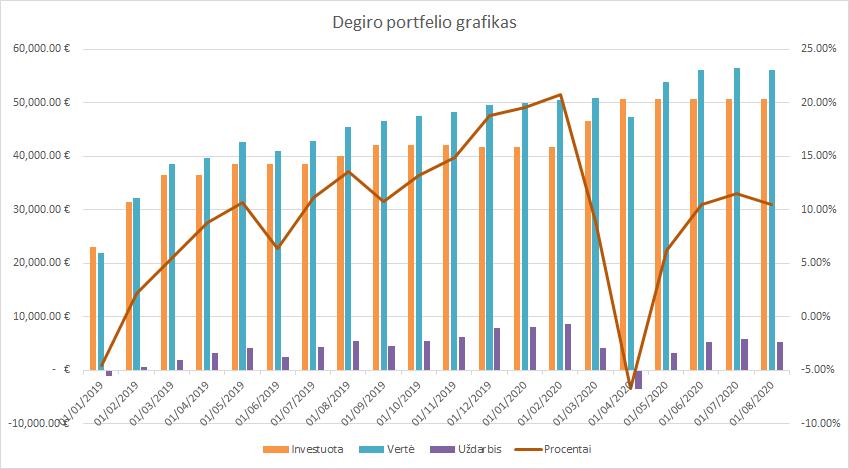 Degiro portfelio grafikas 2020-08-01