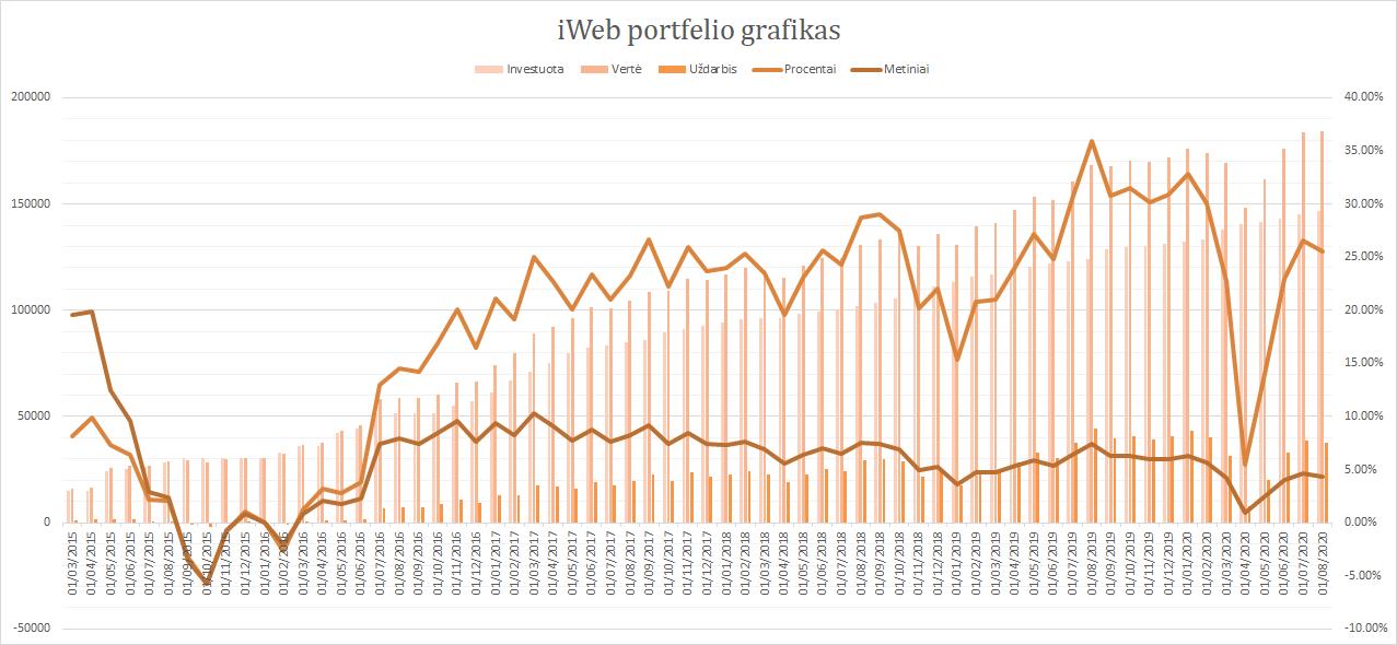 iWeb portfelis grafikas 2020-08-01