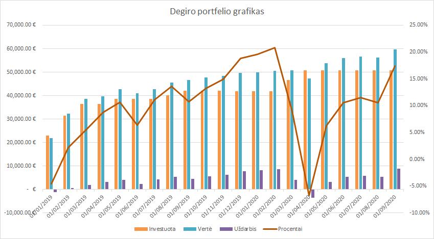 Degiro portfelio grafikas 2020-09-01