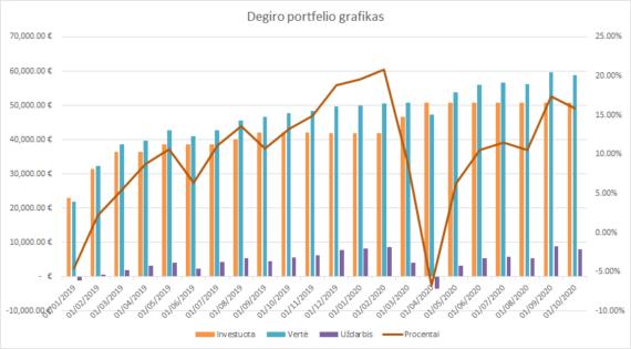 Degiro portfelio grafikas 2020-10-01