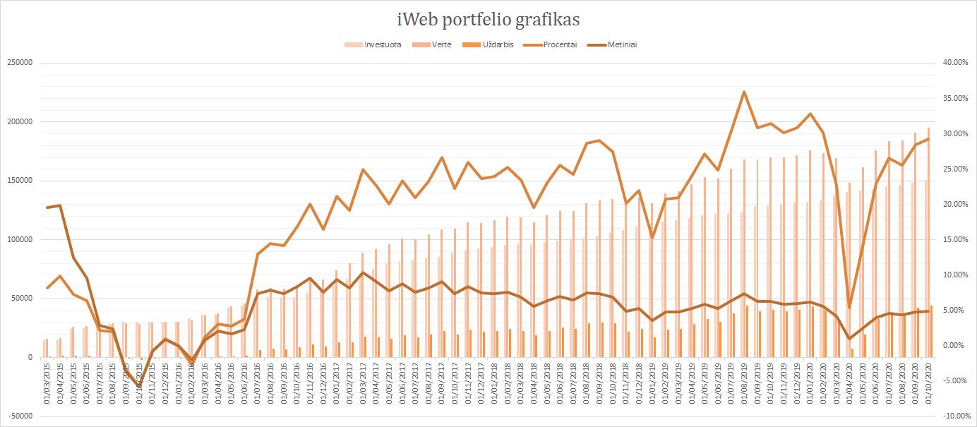iWeb portfelis grafikas 2020-10-01
