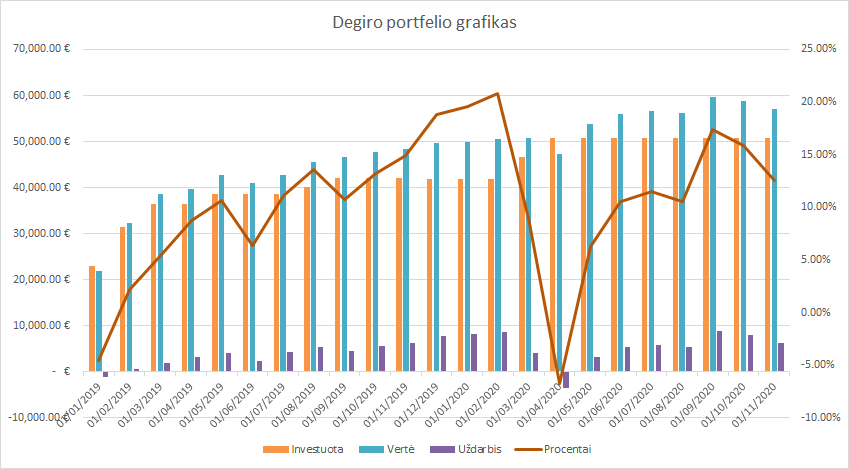 Degiro portfelio grafikas 2020-11-01