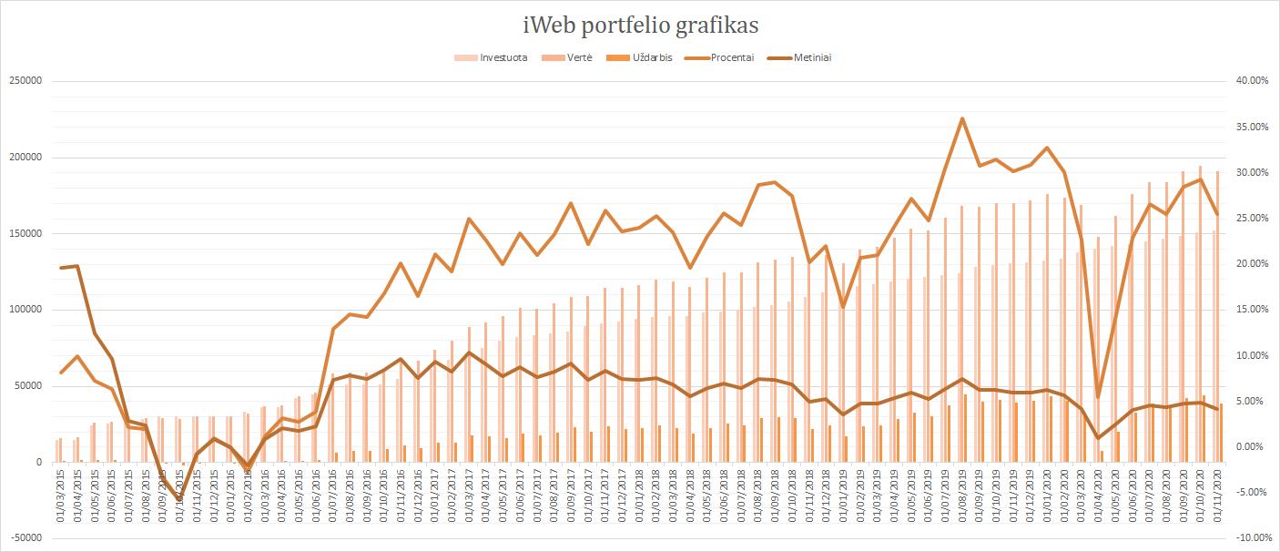iWeb portfelis grafikas 2020-11-01