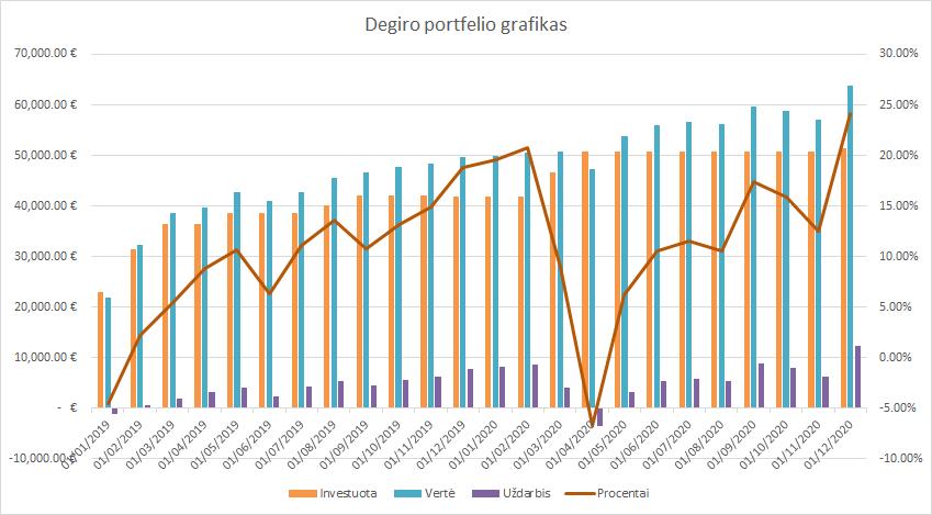 Degiro portfelio grafikas 2020-12-01