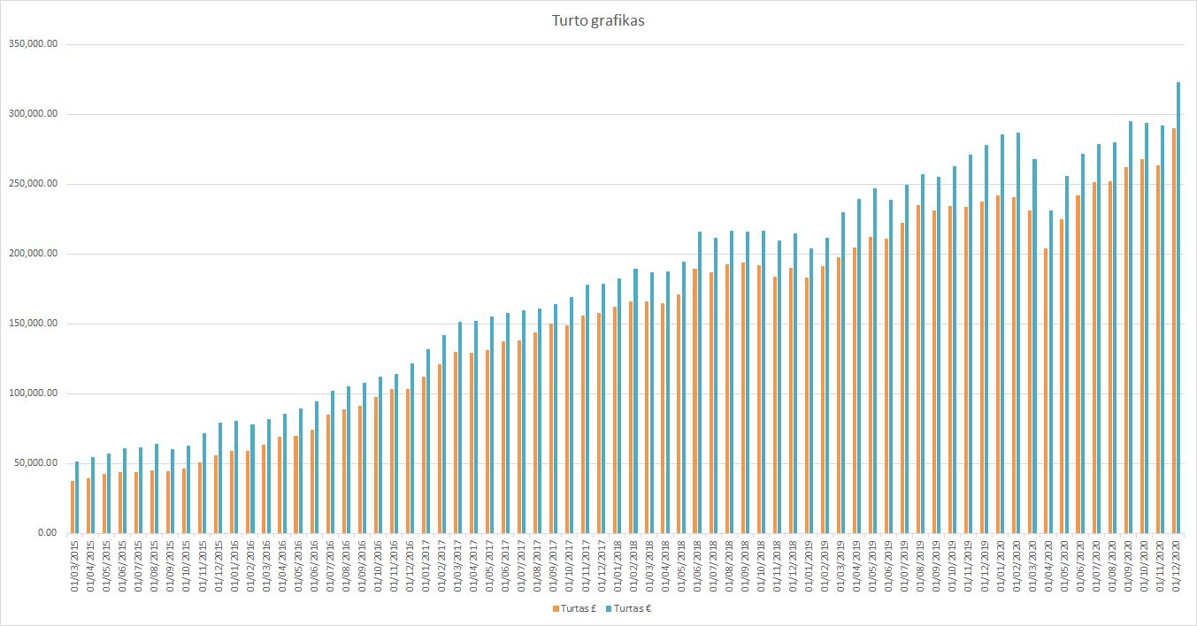 Turto grafikas 2020-12-01