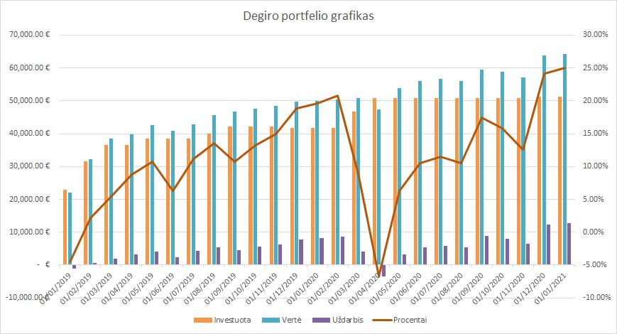 Degiro portfelio grafikas 2021-01-01