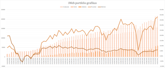iWeb portfelis grafikas 2021-01-01
