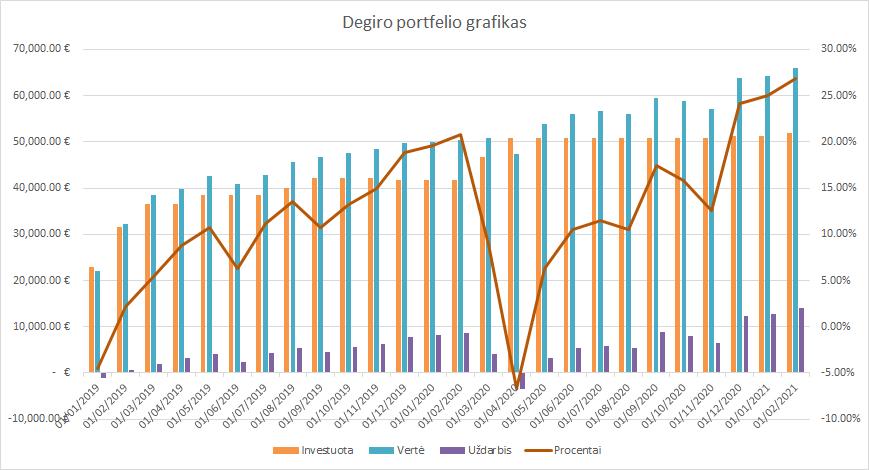 Degiro portfelio grafikas 2021-02-01