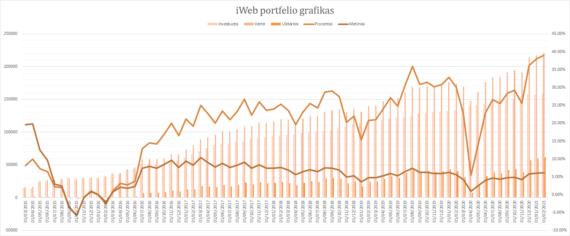 iWeb portfelis grafikas 2021-02-01